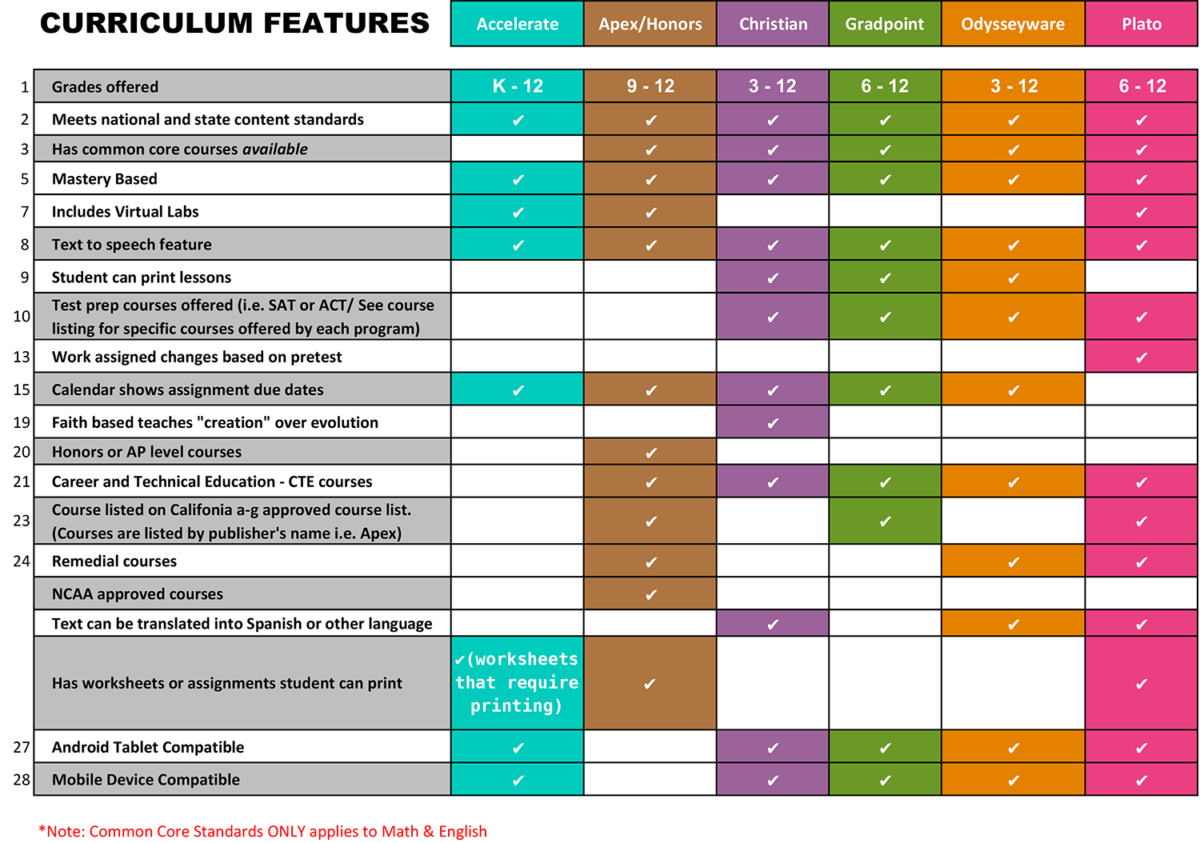 Curriculum Comparison Charts - International Virtual